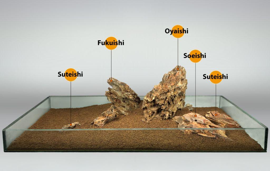 Схематичное расположение всех камней